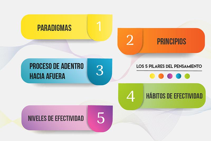 Infografía los 5 pilares del pensamiento
