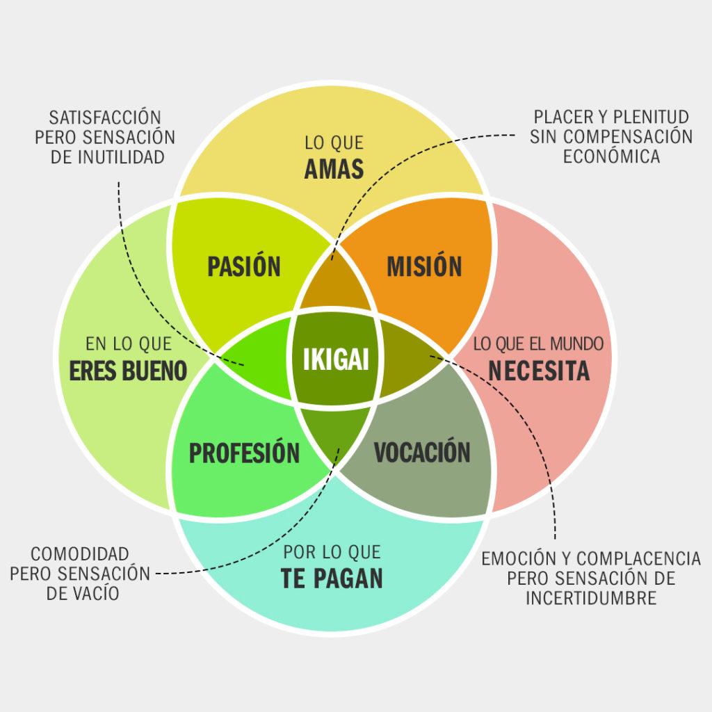 Cómo funciona el método Ikigai (infografía)